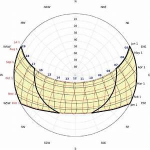 A Sun Path Diagram For Los Angeles With Solar Elevations