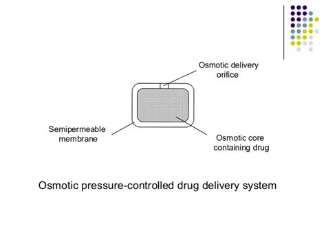 repeat action dosage form modified drug release pharmaceutics