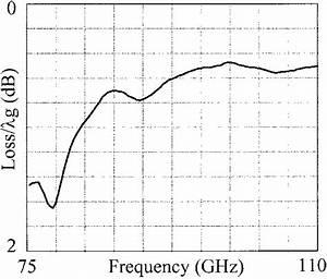 Measured Loss Per Guide Wavelength  G  Of T
