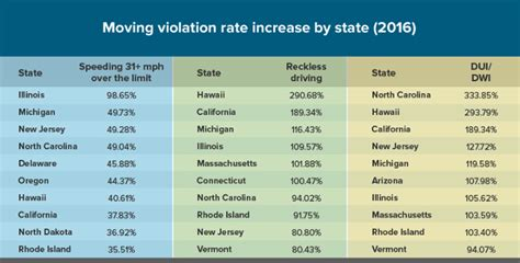 Insurance Penalties For Michigan Drivers Are Higher Than