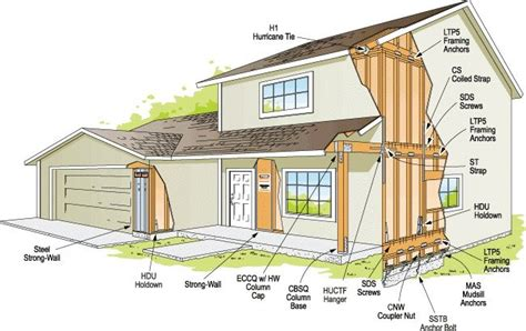 earthquake proof building design guidelines for earthquake resistant design of structures