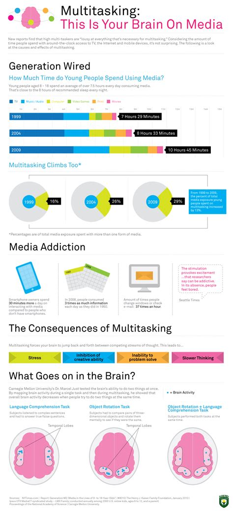 Blog About Infographics And