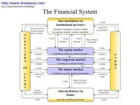 Us Financial System Diagram