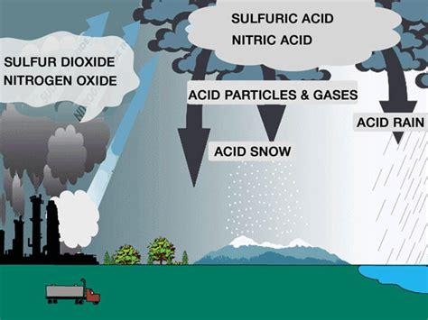how to form acid rain acid rain quotes quotesgram