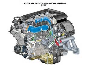 Ford 5 0 Coyote Engine Specs submited images