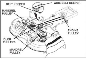 Yard Machine Mower Deck Diagram by Need Help With Poulan P015538lt De3ck Belt Adjustment