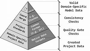 Project Data Development During Collaboration In A Bim