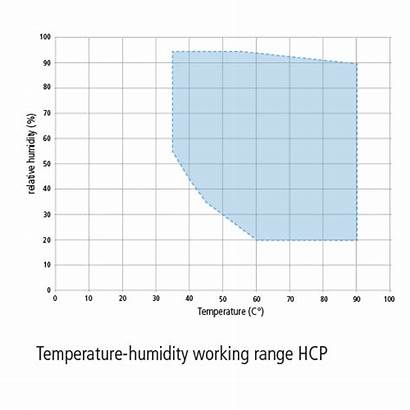 Humidity Hcp Chamber Working Memmert Chambers Temperature