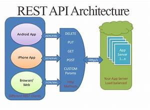 Create Api With Ruby On Rails By Spidey000