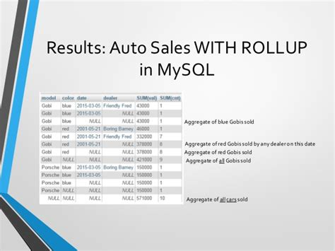 mysql rollup example grouping