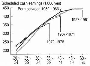 RIETI - Japan's Wage System: Seniority-based wage profile ...