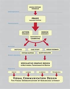 Method Diagrams
