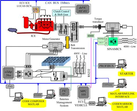 Electric Vehicles Power The Motor By by Of Hybrid Electrical Vehicles Intechopen