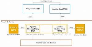 Sap Analytics Cloud  Live Data Connection To Sap Bw  4hana