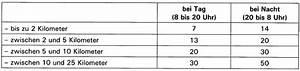 Stundenkilometer Berechnen : aktuelle fallbeispiele hausbesuch bei einem patienten ~ Themetempest.com Abrechnung