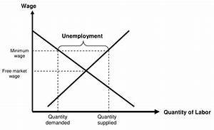 The Problems With The Textbook Analysis Of Minimum Wages