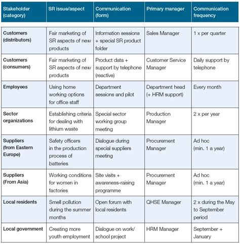 Project Communication Matrix Template by Free Tools Iso26000 Best Practices