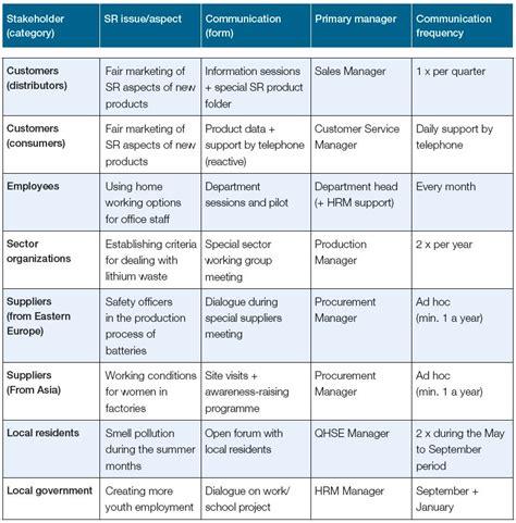 communication requirements analysis template communication matrix exle free download freemium