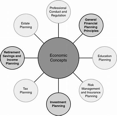 Financial Planning Factors Competency Diagram Plan Affecting