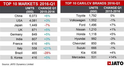 toyota sales worldwide global car sales up by 2 8 in q1 2016 thanks to suv boost