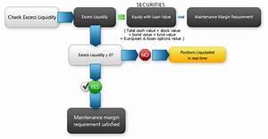Understanding Margin Webinar Notes | Interactive Brokers