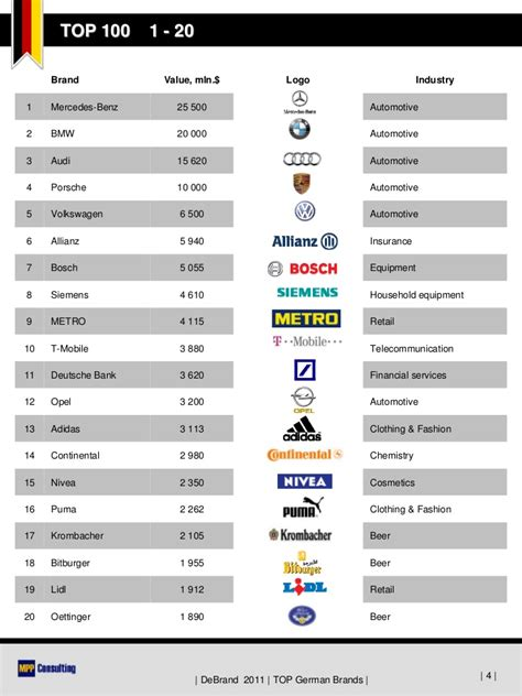 Debrand 2011  Top 100 German Brands