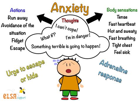 Anger And Anxiety Visuals