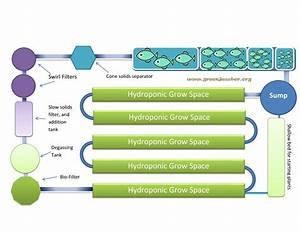 Aquaponics Diagram   Employ An Experienced Carpenter