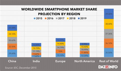 phone market top 5 best selling smartphones of 2016 india and