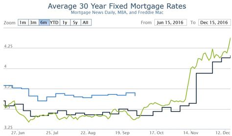 Home Mortgage Interest Rates