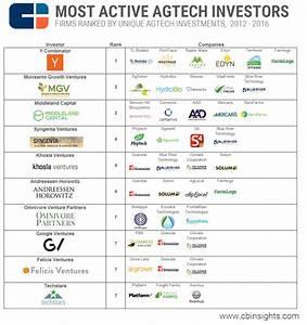 Ag Tech's Biggest Investors