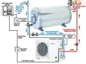 Photos of Air Source Heat Pump Forum