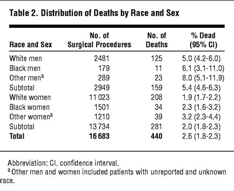 death rates    death  bariatric surgery