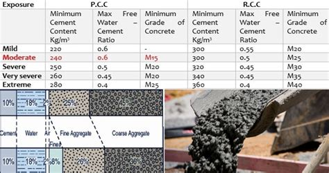 concrete mix design how to mix concrete ratio concrete design mix m15