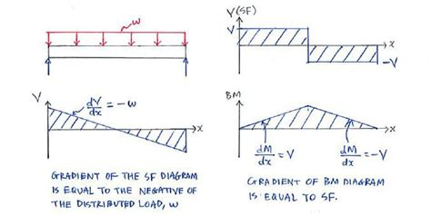 Theory Shear Force Bending Moment Diagrams