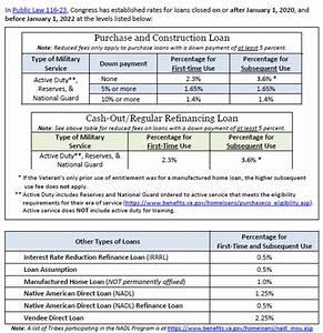 Kentucky Va Funding Fee Chart For Va Loans In Kentucky In