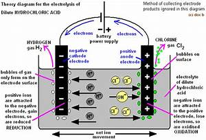 Electrolysis Of Hydrochloric Acid Products Electrode