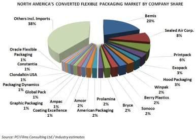 Bemis Dominates NAFTA'S US$18.3 Billion Converted Flexible ...