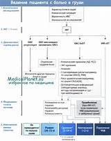 Лекарства от сахарного диабета при инфаркте миокарда