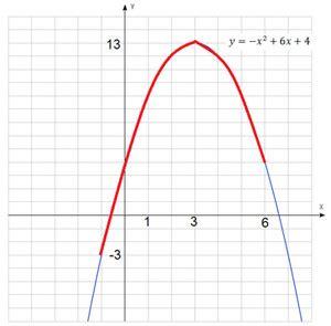 Y 3x 2-12x график