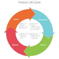 Step By Step Cycle Diagram by Cycle Diagram Exles