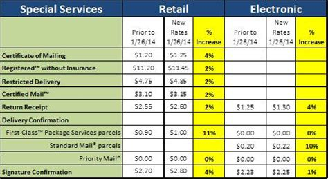 postal advocate inc proposed january 24 2014 usps increase 0 12 increase see how will it