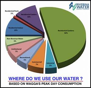 Average Water Use