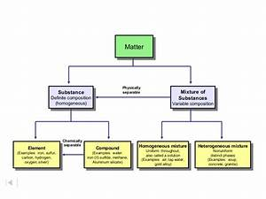 Soup Classification Chart Ch 2 Classification Of Matter Ppt