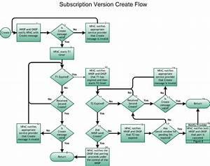 Subscription Version Create Process    Nanc Lnp Process