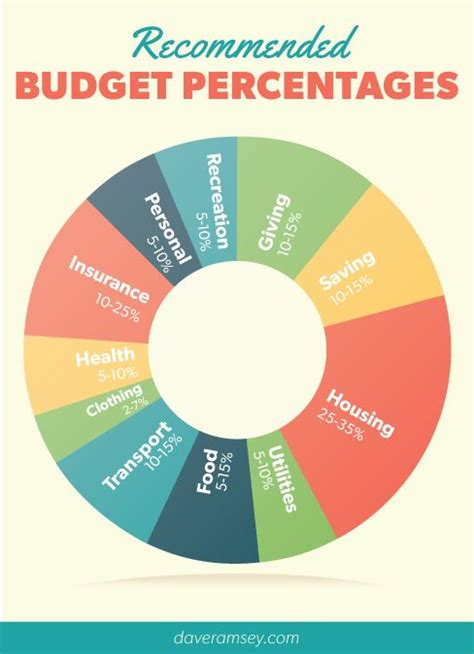 Dave Ramsey's Recommended Budget Percentages  Dave Ramsey  Pinterest  Budgeting, Money And