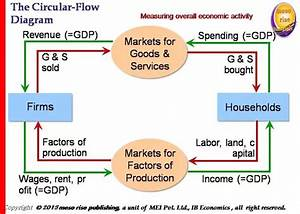 How Are Production Flow  Income Flow  And Expenditure Flow
