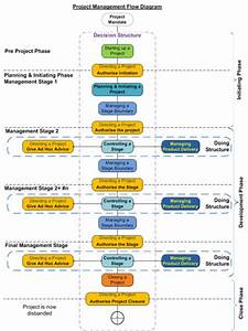 124 Best Images About Project Management And Agile Project Management Frameworks  Methodologies