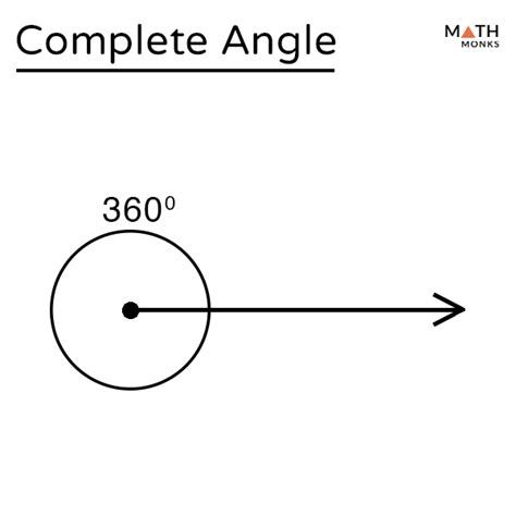 Complete Angle – Definition with Examples