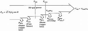 Power Flow Diagram Of The Induction Motor